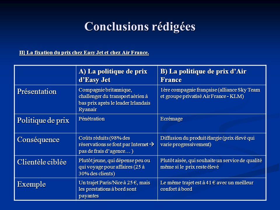 Conclusions rédigées Présentation Politique de prix Conséquence
