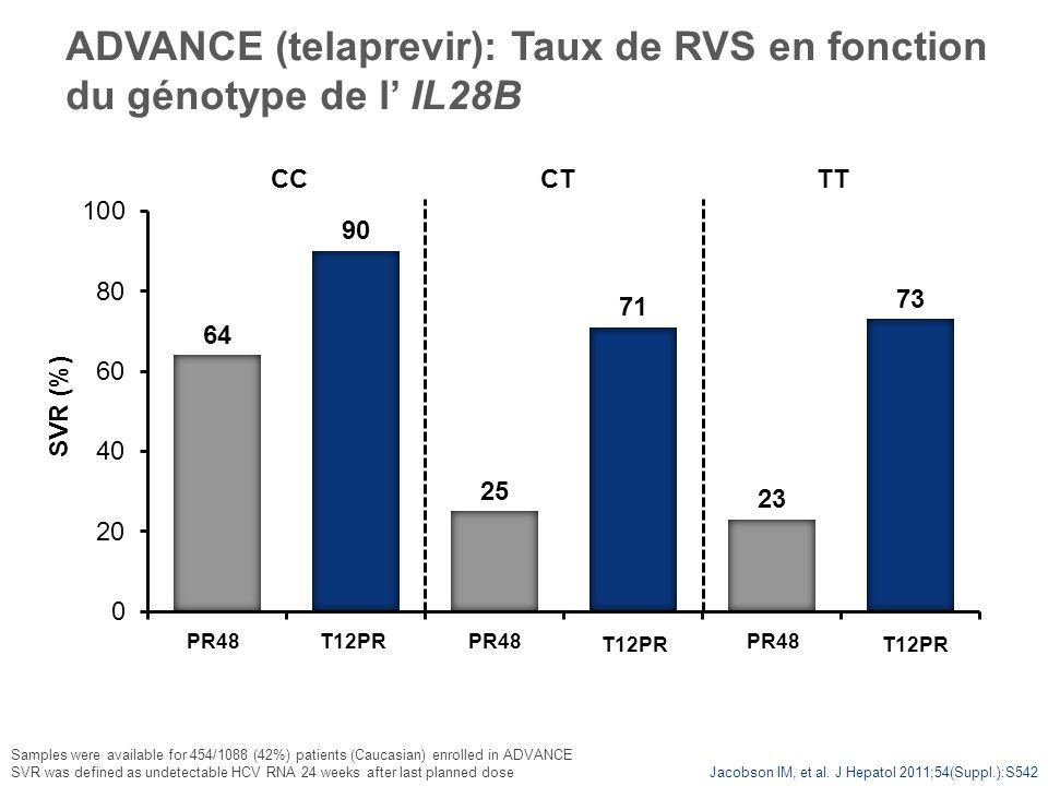 ADVANCE (telaprevir): Taux de RVS en fonction du génotype de l' IL28B