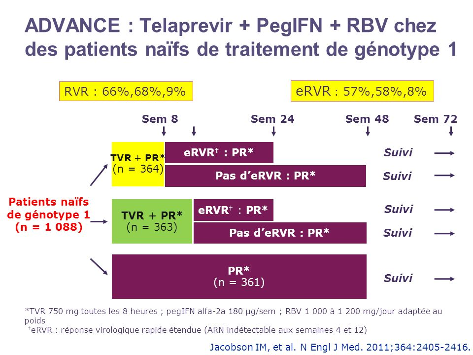 Patients naïfs de génotype 1