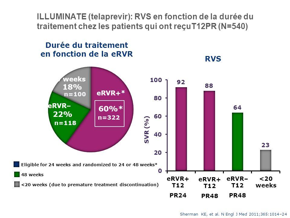 ILLUMINATE (telaprevir): RVS en fonction de la durée du traitement chez les patients qui ont reçuT12PR (N=540)