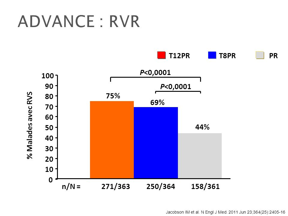 ADVANCE : RVR % Malades avec RVS 75% 69% 44% P<0,0001 271/363