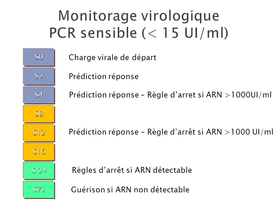 Monitorage virologique PCR sensible (< 15 UI/ml)