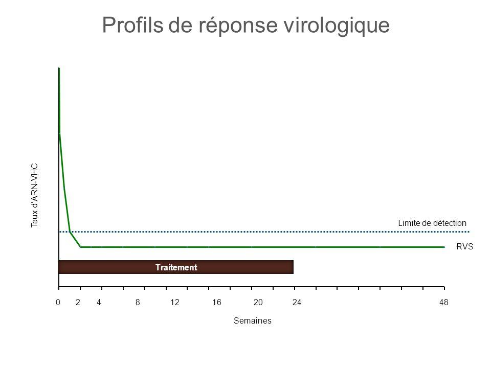 Profils de réponse virologique