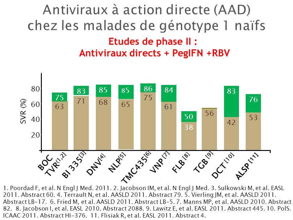 Antiviraux à action directe (AAD) chez les malades de génotype 1 naïfs
