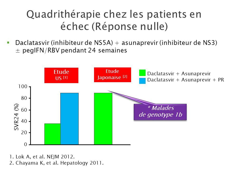 Quadrithérapie chez les patients en échec (Réponse nulle)