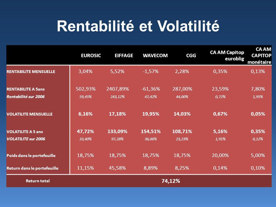 Rentabilité et Volatilité