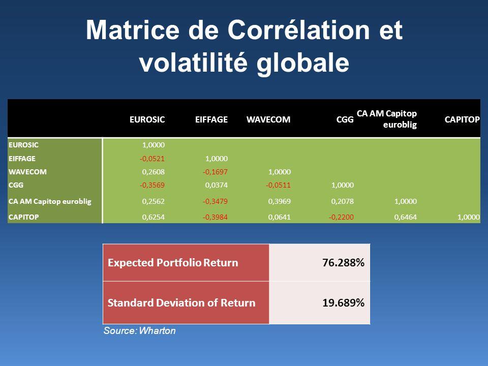 Matrice de Corrélation et volatilité globale