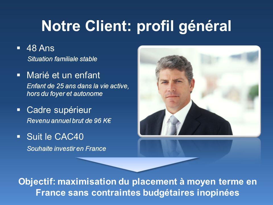 Notre Client: profil général
