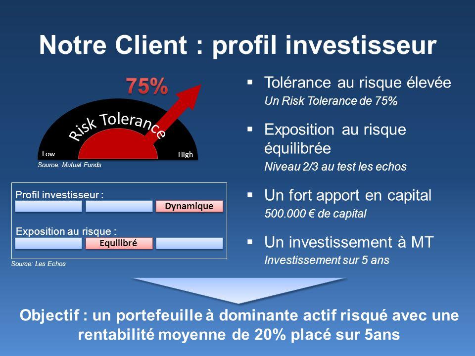 Notre Client : profil investisseur