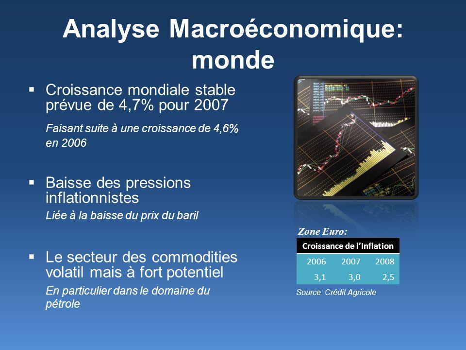 Analyse Macroéconomique: monde