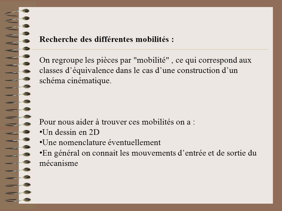 Recherche des différentes mobilités :