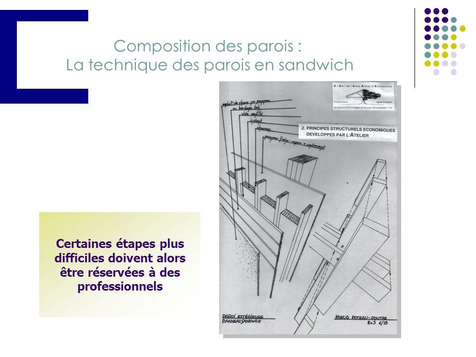 Composition des parois : La technique des parois en sandwich
