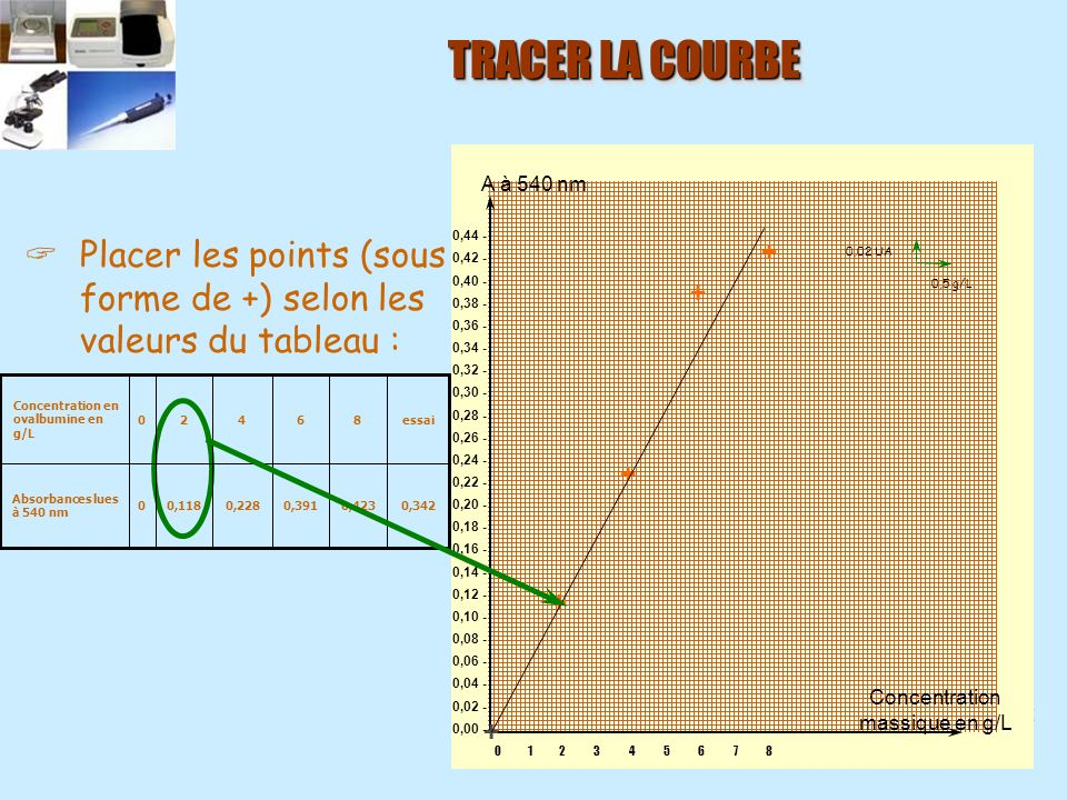 Taille des particules qui se déposent (mm) Vitesse du courant (cm/s)