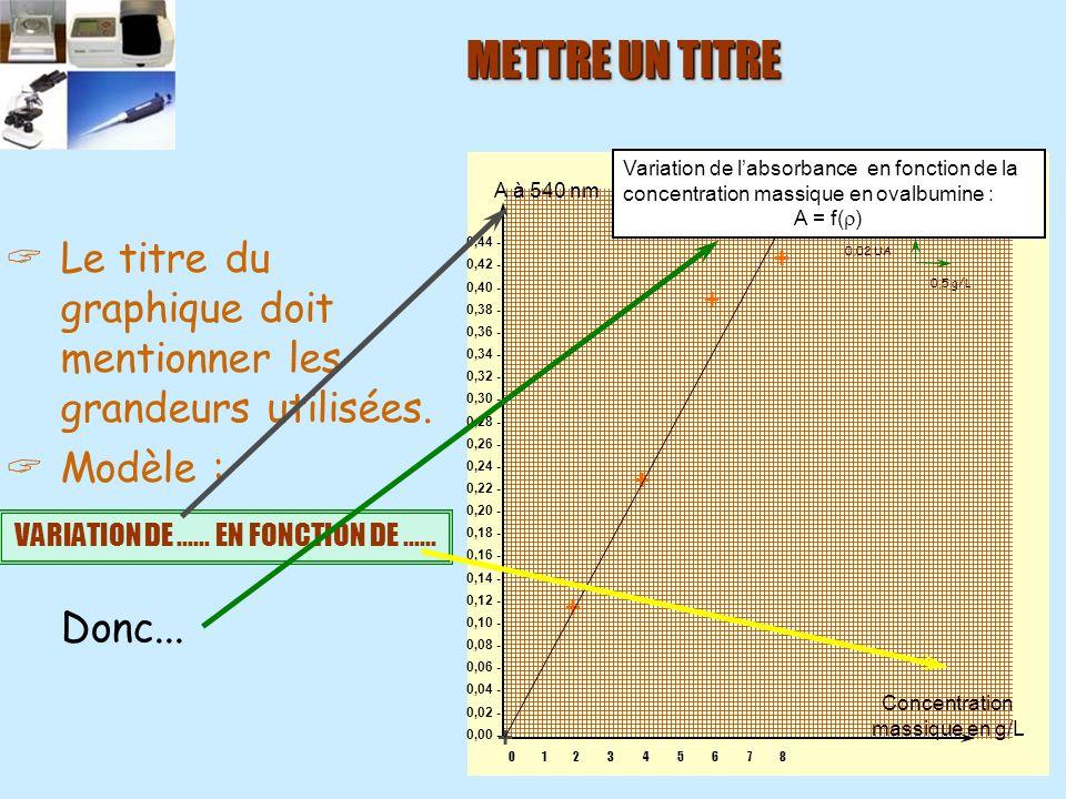 METTRE UN TITRE Variation de l'absorbance en fonction de la concentration massique en ovalbumine :