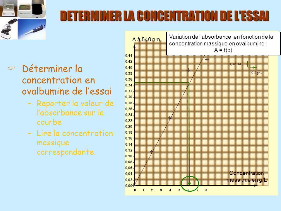 DETERMINER LA CONCENTRATION DE L'ESSAI
