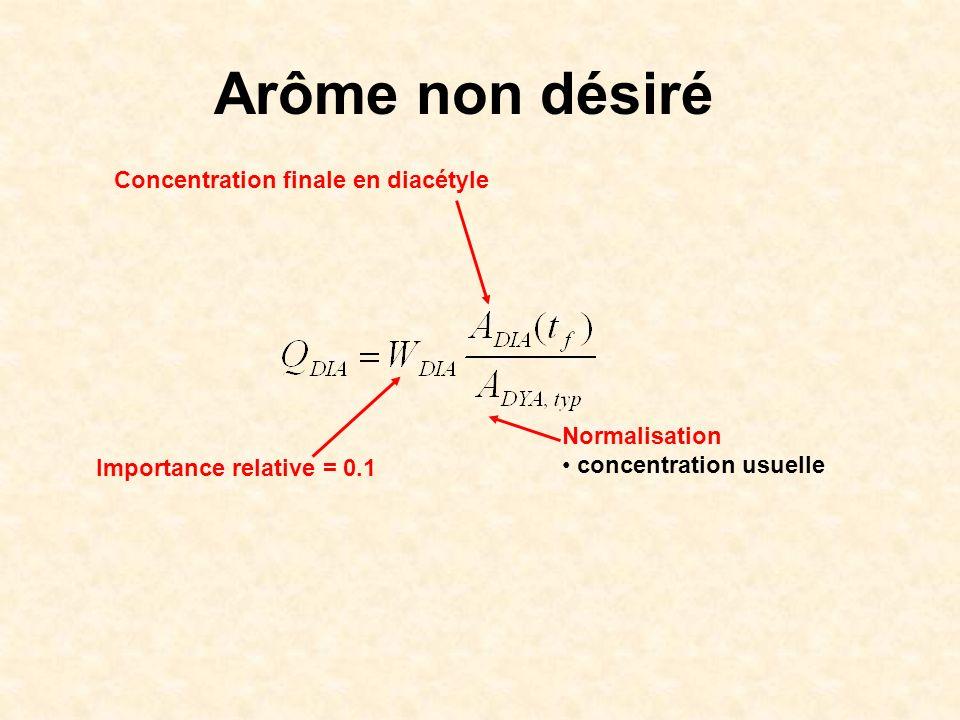 Arôme non désiré Concentration finale en diacétyle Normalisation