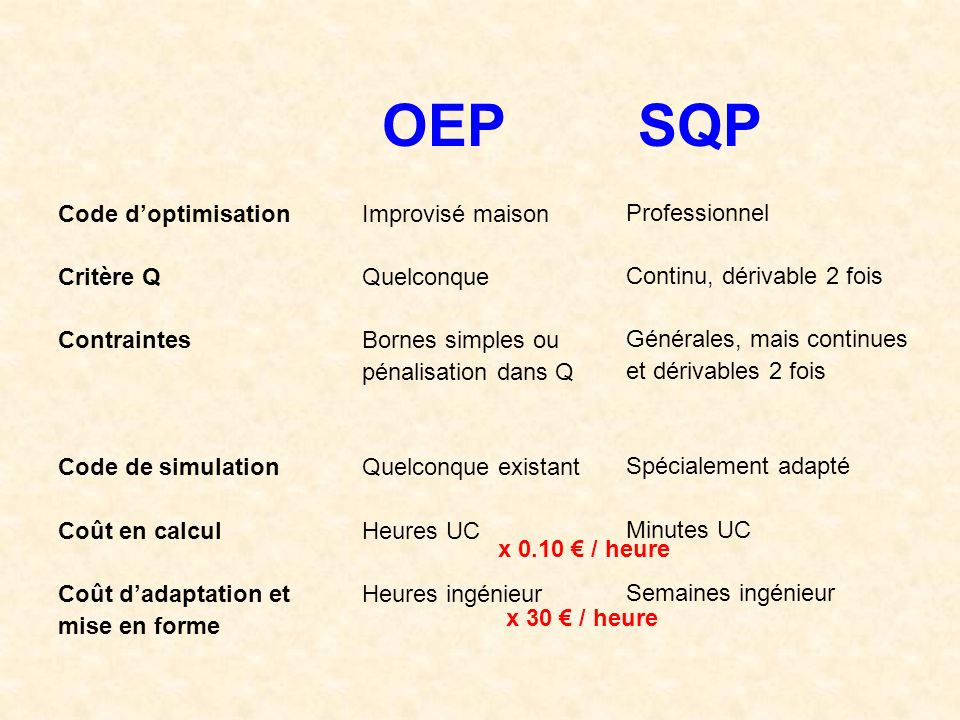 OEP SQP Code d'optimisation Critère Q Contraintes Code de simulation