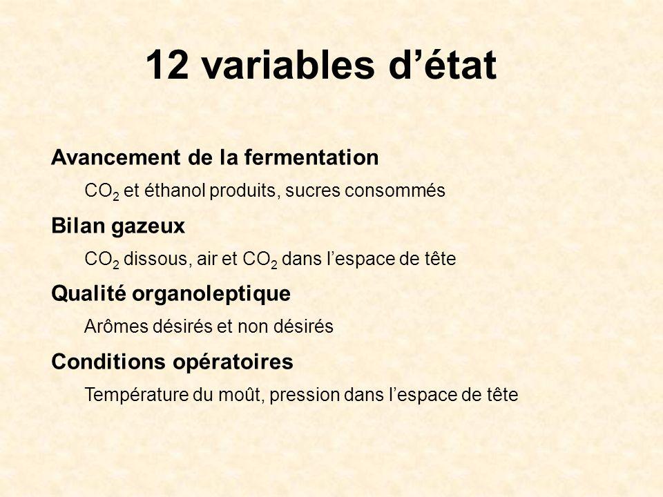 12 variables d'état Avancement de la fermentation Bilan gazeux