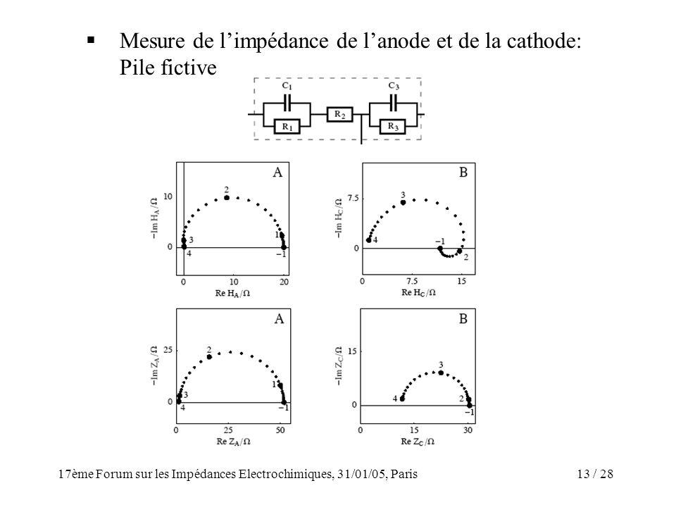 Mesure de l'impédance de l'anode et de la cathode: Pile fictive