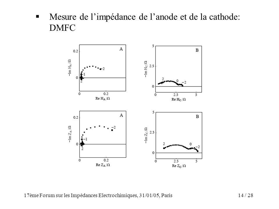 Mesure de l'impédance de l'anode et de la cathode: DMFC