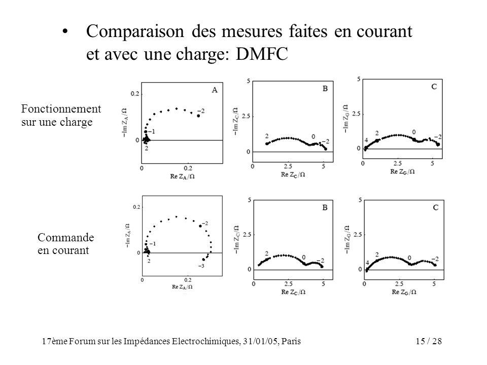 Comparaison des mesures faites en courant et avec une charge: DMFC