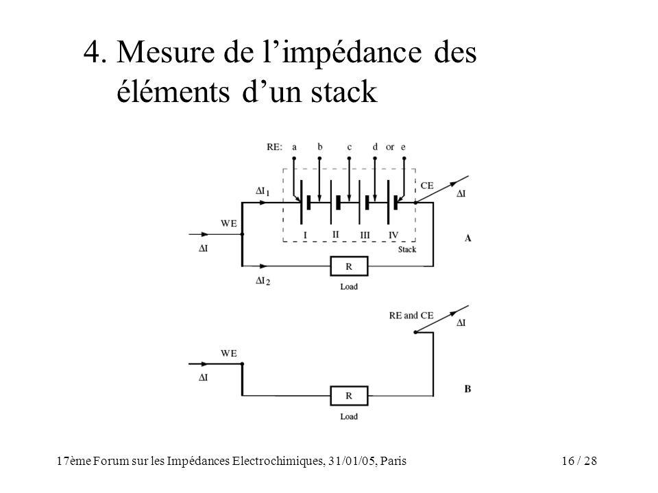 4. Mesure de l'impédance des éléments d'un stack