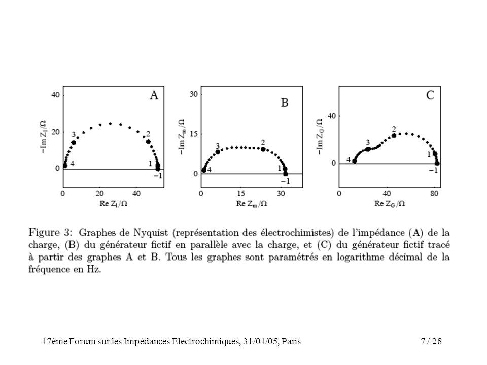 17ème Forum sur les Impédances Electrochimiques, 31/01/05, Paris