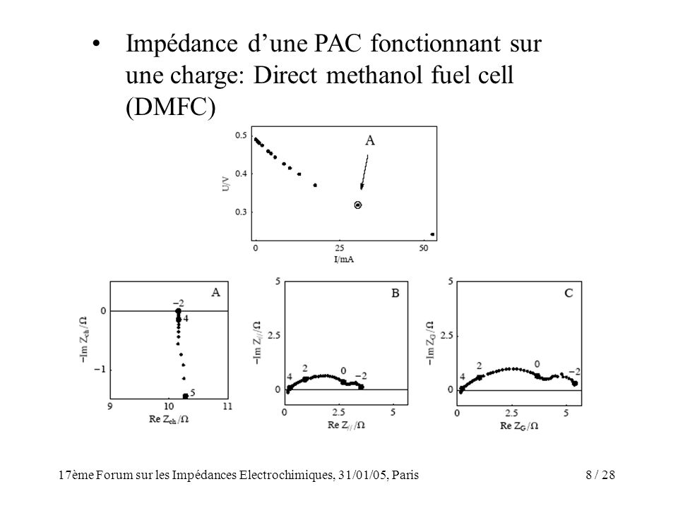 Impédance d'une PAC fonctionnant sur une charge: Direct methanol fuel cell (DMFC)