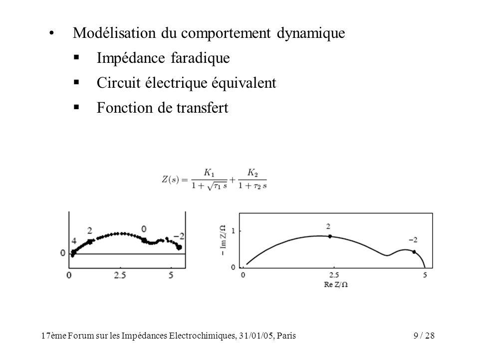 Modélisation du comportement dynamique Impédance faradique