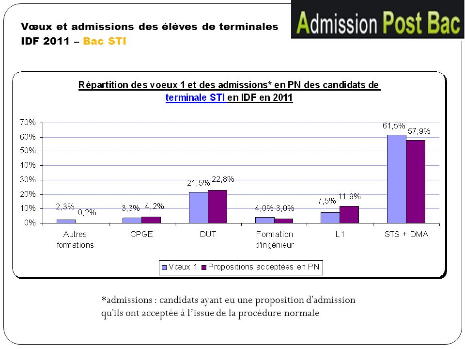 Vœux et admissions des élèves de terminales IDF 2011 – Bac STI