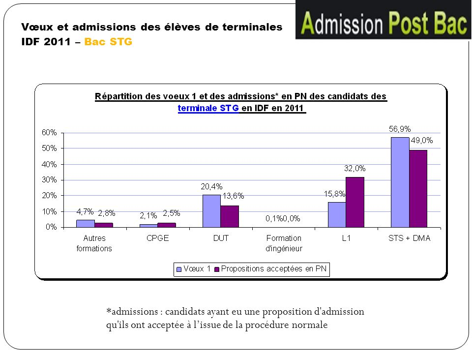Vœux et admissions des élèves de terminales IDF 2011 – Bac STG