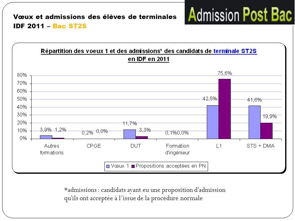 Vœux et admissions des élèves de terminales IDF 2011 – Bac ST2S