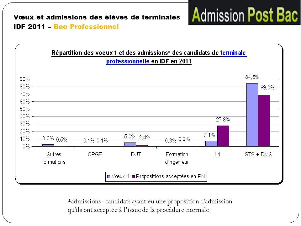 Vœux et admissions des élèves de terminales IDF 2011 – Bac Professionnel