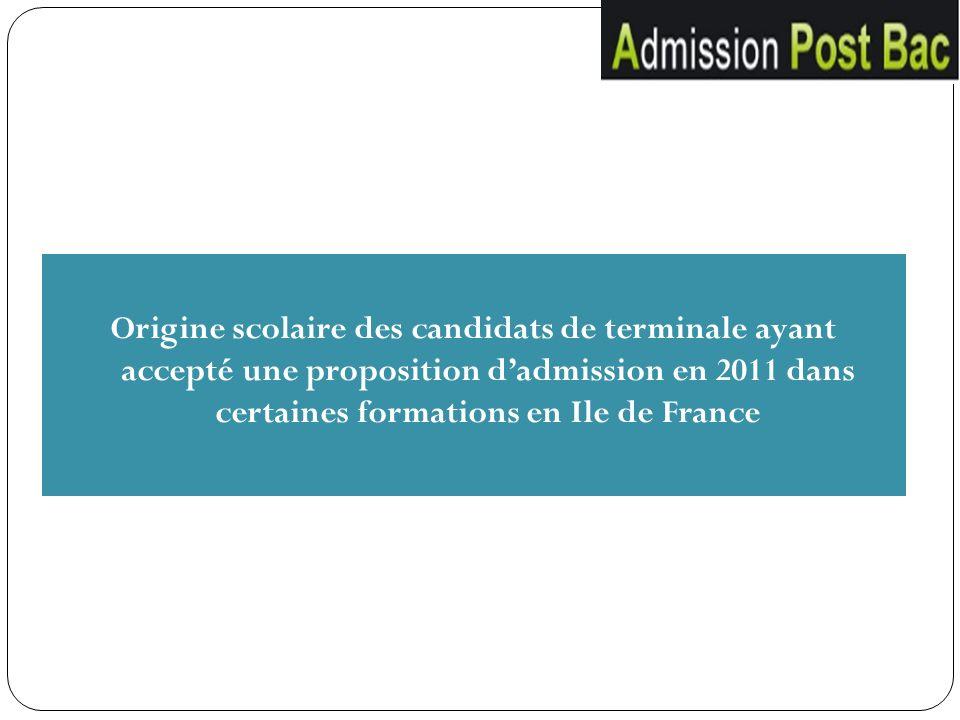 Origine scolaire des candidats de terminale ayant accepté une proposition d'admission en 2011 dans certaines formations en Ile de France
