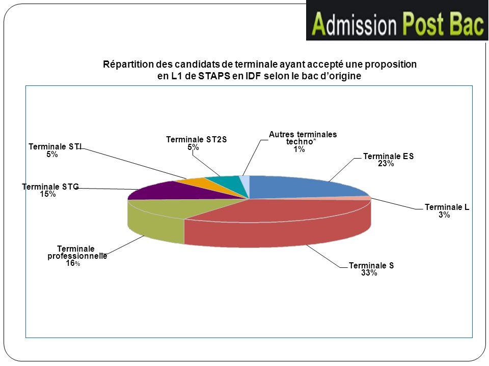 Répartition des candidats de terminale ayant accepté une proposition en L1 de STAPS en IDF selon le bac d'origine