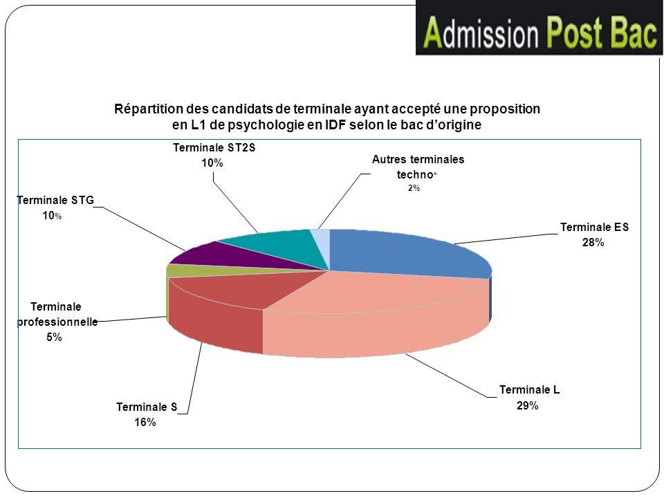 Répartition des candidats de terminale ayant accepté une proposition en L1 de psychologie en IDF selon le bac d'origine