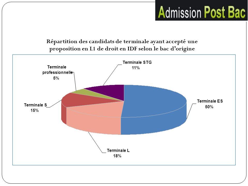 Répartition des candidats de terminale ayant accepté une proposition en L1 de droit en IDF selon le bac d'origine