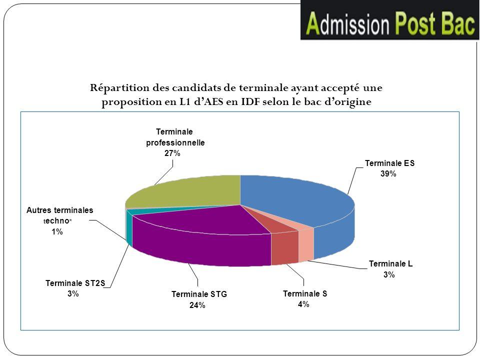 Répartition des candidats de terminale ayant accepté une proposition en L1 d'AES en IDF selon le bac d'origine
