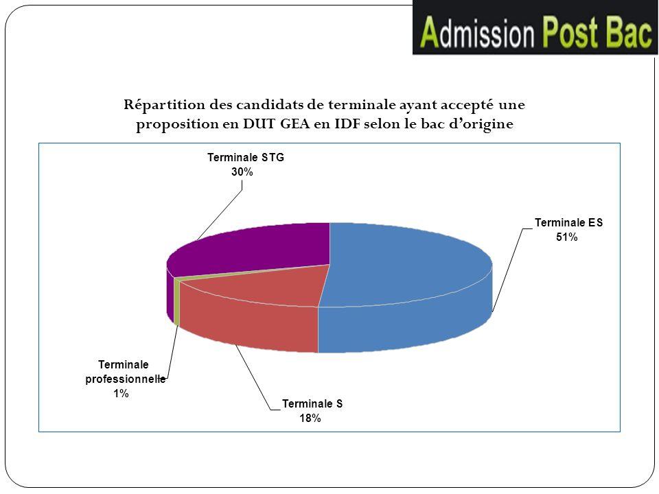 Répartition des candidats de terminale ayant accepté une proposition en DUT GEA en IDF selon le bac d'origine