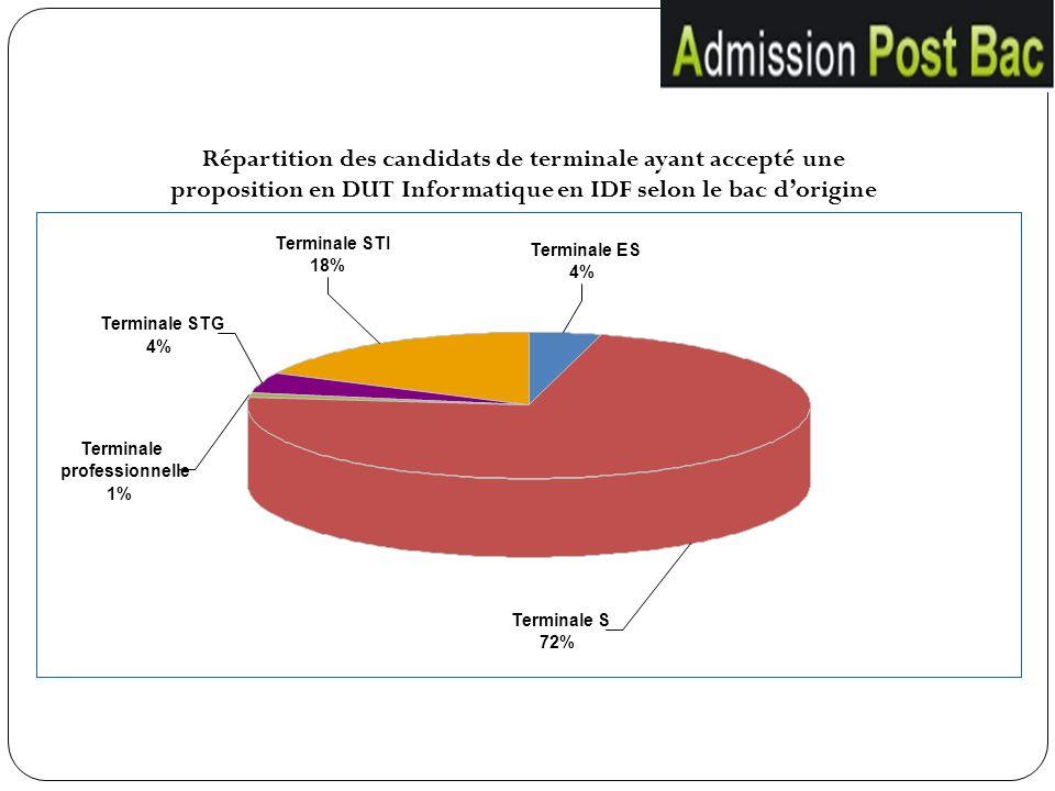 Répartition des candidats de terminale ayant accepté une proposition en DUT Informatique en IDF selon le bac d'origine