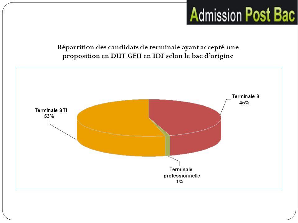 Répartition des candidats de terminale ayant accepté une proposition en DUT GEII en IDF selon le bac d'origine