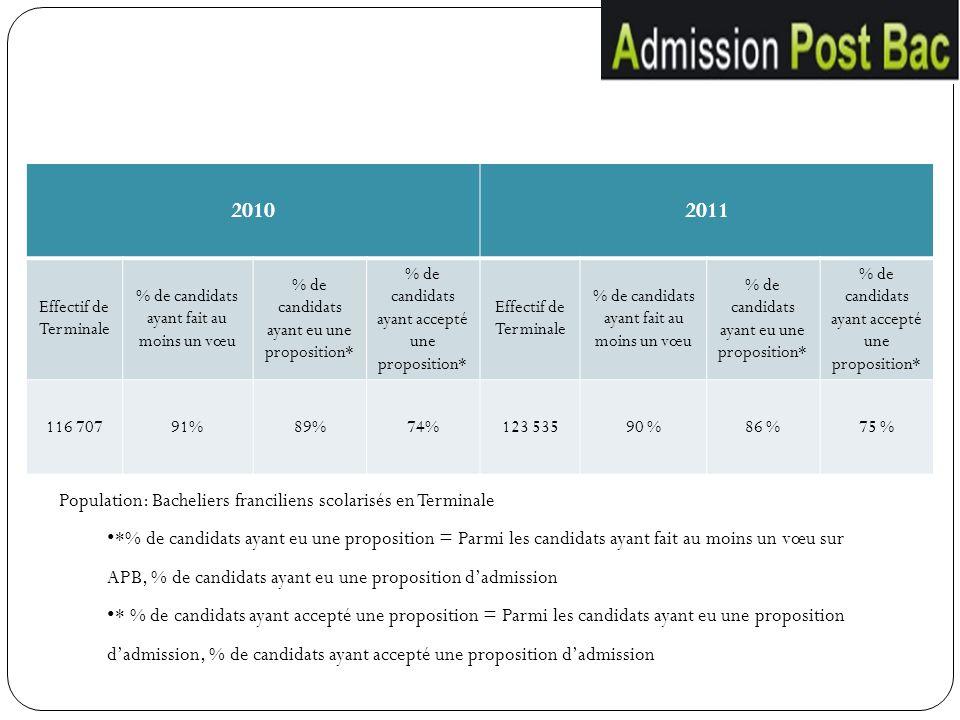 2010 2011 Population: Bacheliers franciliens scolarisés en Terminale
