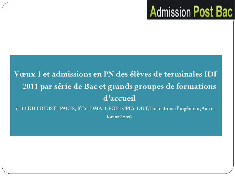 Vœux 1 et admissions en PN des élèves de terminales IDF 2011 par série de Bac et grands groupes de formations d'accueil