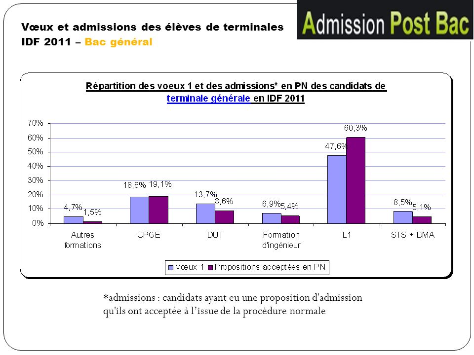 Vœux et admissions des élèves de terminales IDF 2011 – Bac général