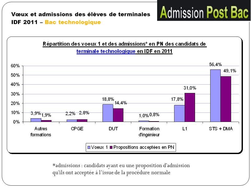 Vœux et admissions des élèves de terminales IDF 2011 – Bac technologique
