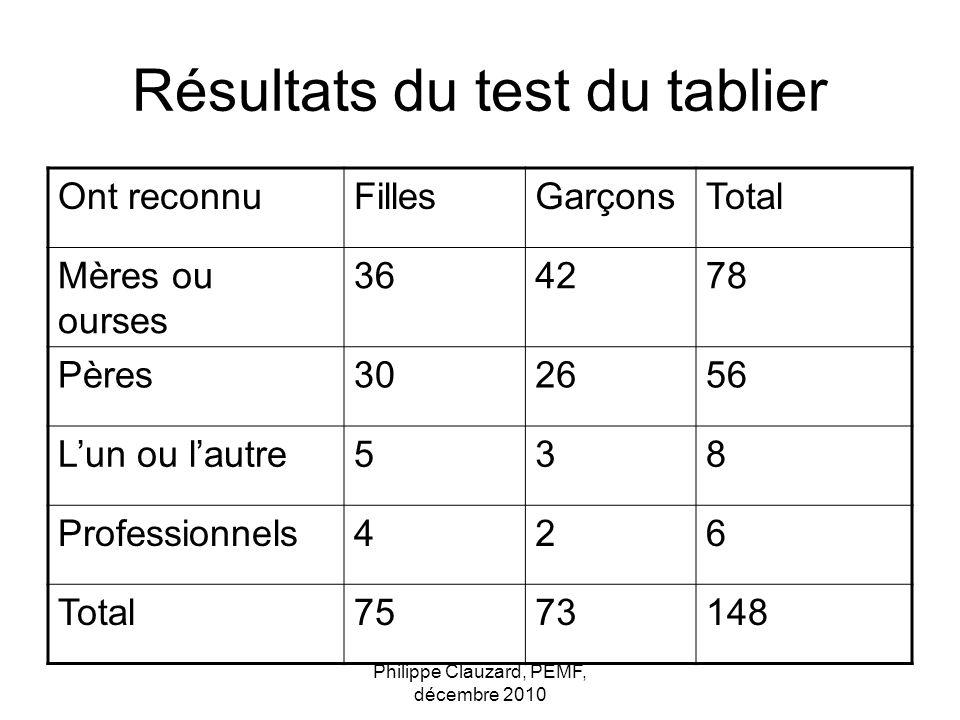 Résultats du test du tablier
