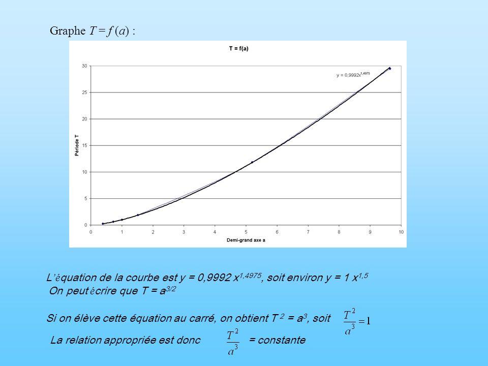 Graphe T = f (a) : L'équation de la courbe est y = 0,9992 x1,4975, soit environ y = 1 x1,5. On peut écrire que T = a3/2.