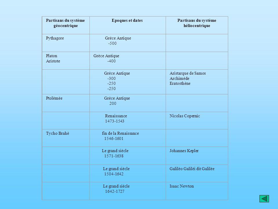 Partisans du système géocentrique Partisans du système héliocentrique