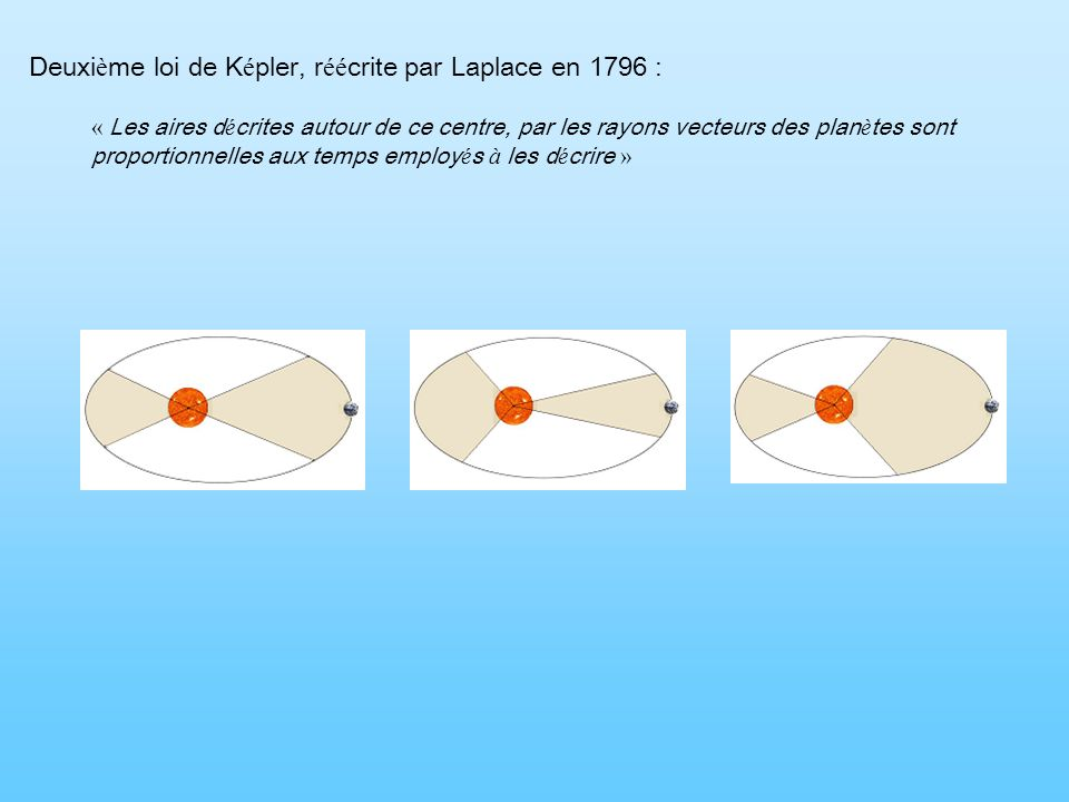 Deuxième loi de Képler, réécrite par Laplace en 1796 :