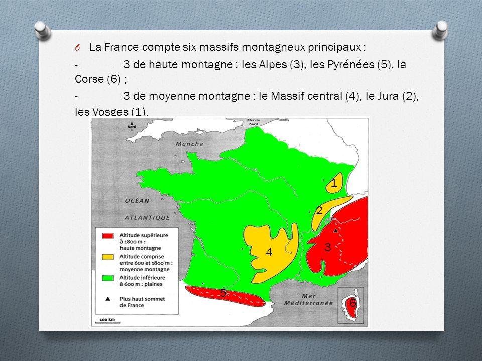 La France compte six massifs montagneux principaux :